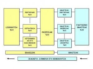 EFQM ereduaren egitura. Iturria: Euskalit (2010): EFQM Bikaintasun-Eredua, IVAP eta Eusko Jaurlaritzarekin argitaratuta.
