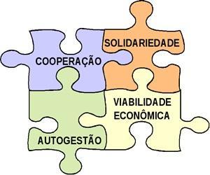 Ekonomia Solidarioaren oinarriak: bideragarritasun ekonomikoa, elkartasuna, kudeaketan parte-hartzea eta lankidetza.