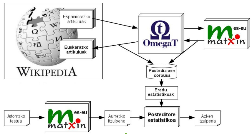 Matxin_Wikipedia_OmegaT