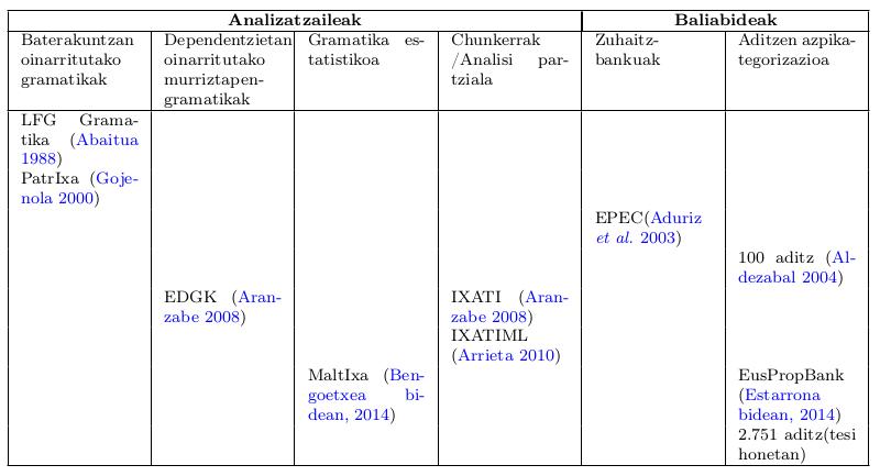 Euskara_sintaxi_konputazionala_1988-2014