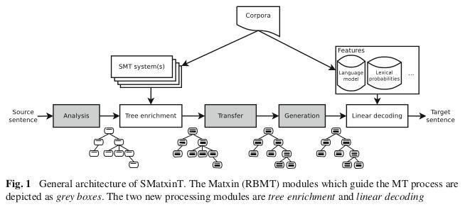 SMatxinT_arkitektura